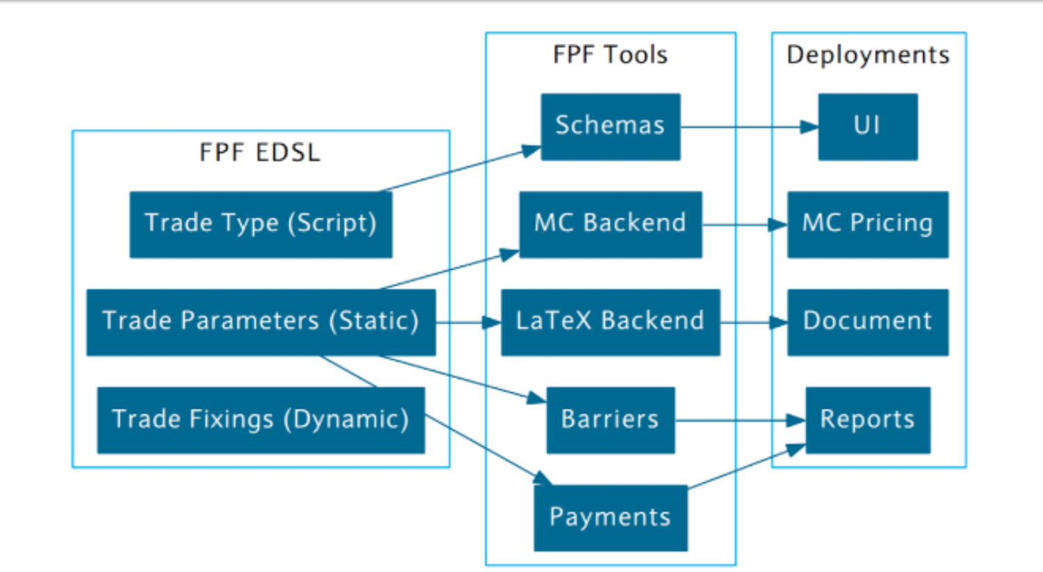 haskell framework barclays bank