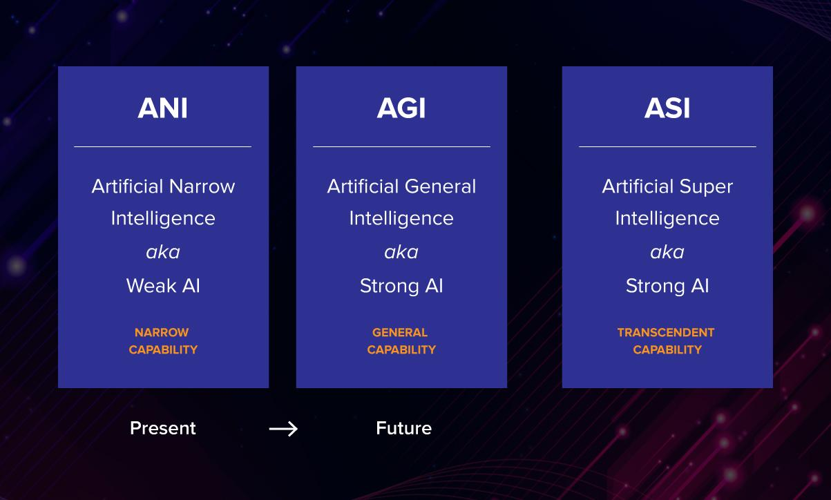 Essentials of AI vs ML vs Deep Learning 11