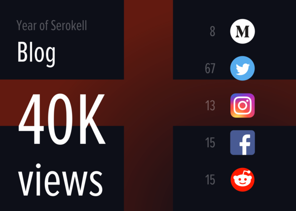 Serokell blog: 40K views
