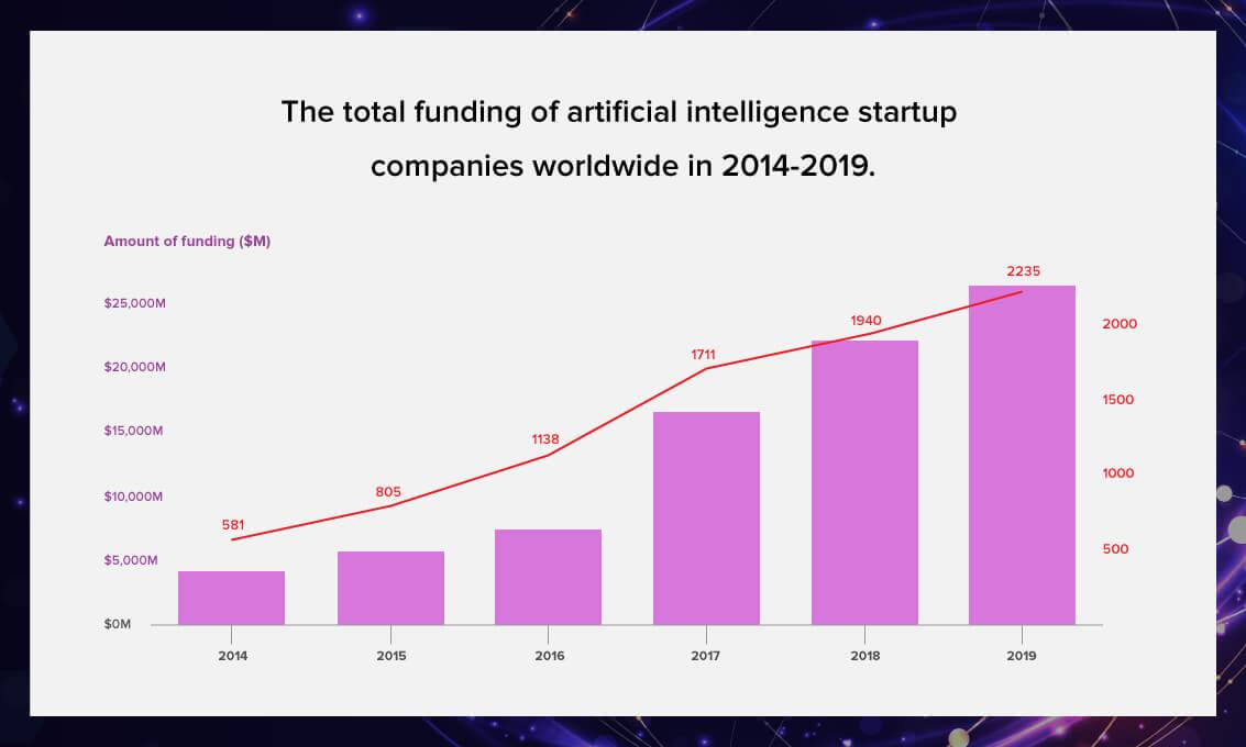 AI startup funding graph