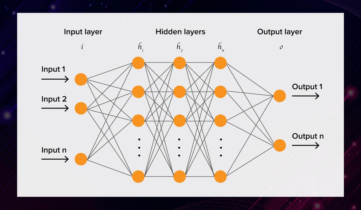 Essentials of AI vs ML vs Deep Learning 16