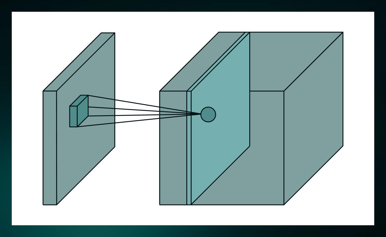umair-akbar-7o2ll8hj.9 - Convolutional Neural Networks for Beginners