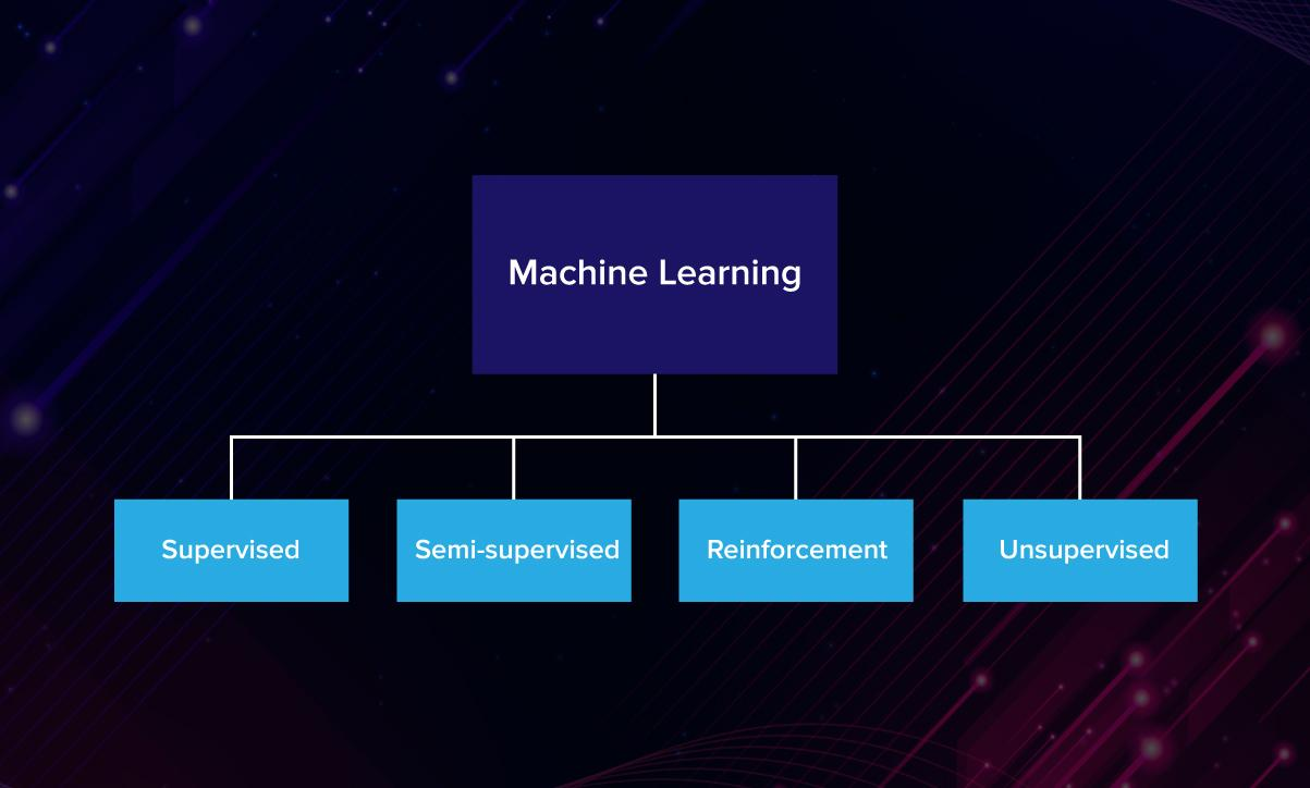 Essentials of AI vs ML vs Deep Learning 18
