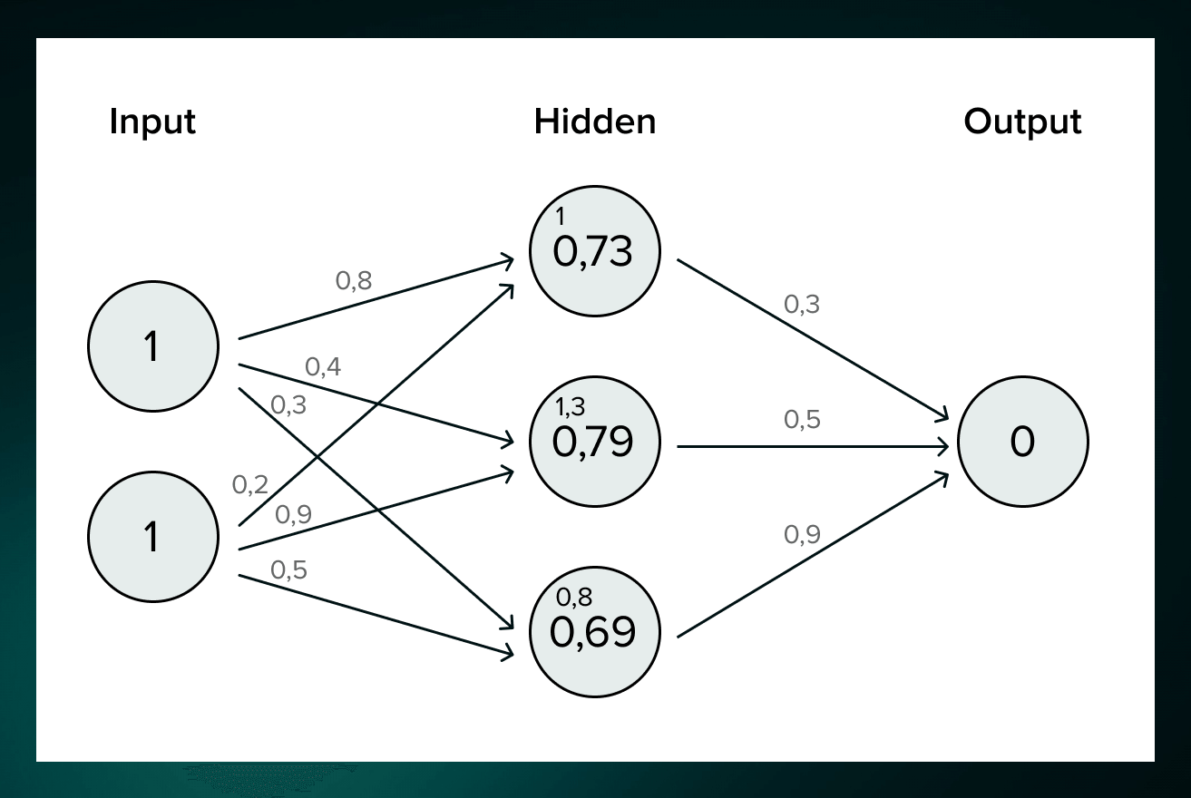 Weights in neural networks