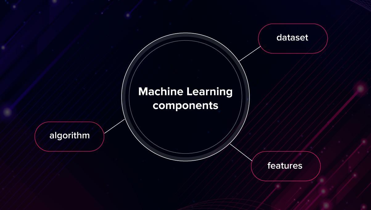 Essentials of AI vs ML vs Deep Learning 13