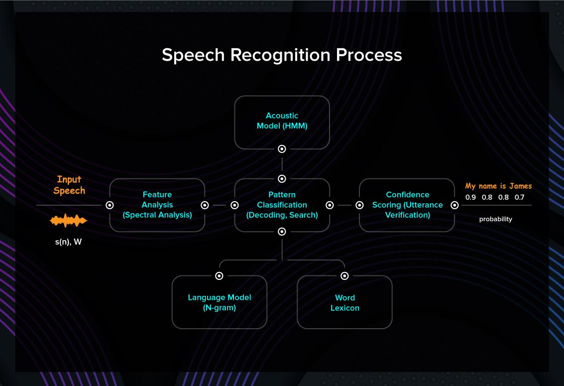 Speech recognition process