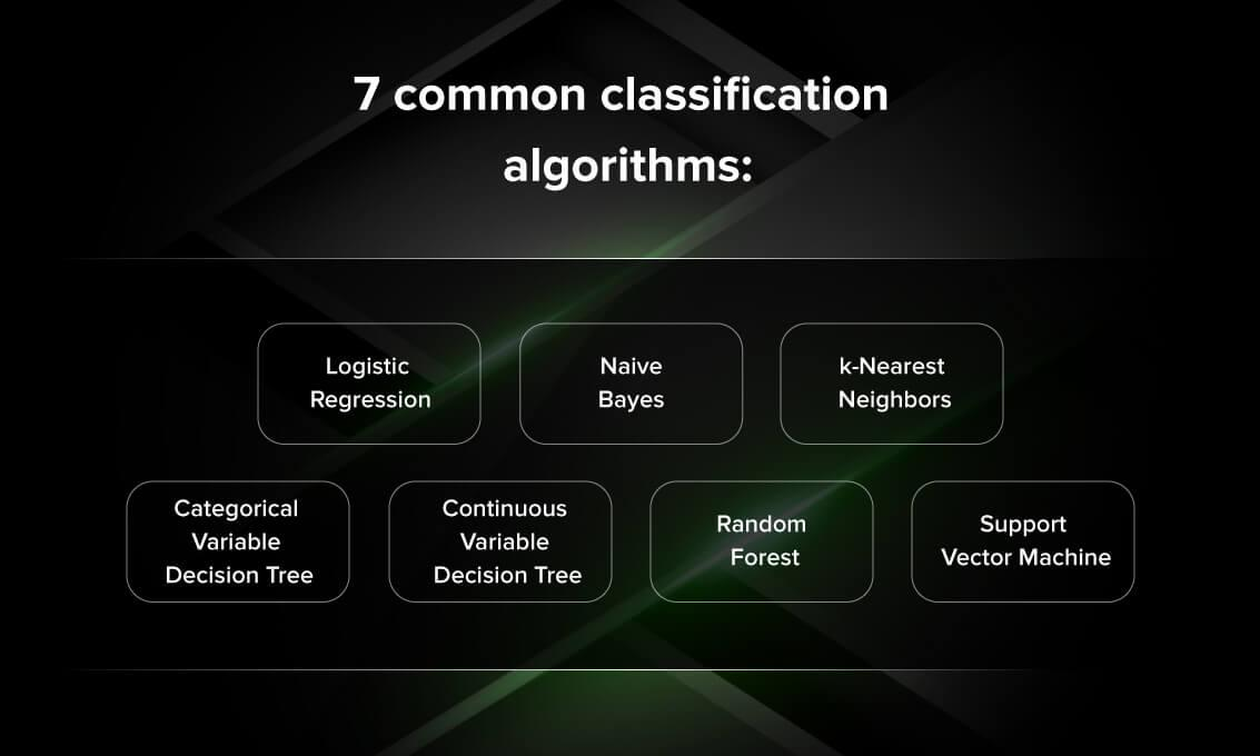 common classification algorithms