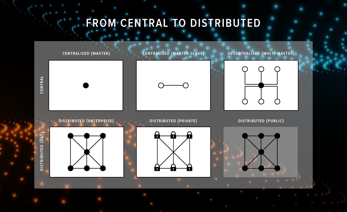 Going from centralized to distributed