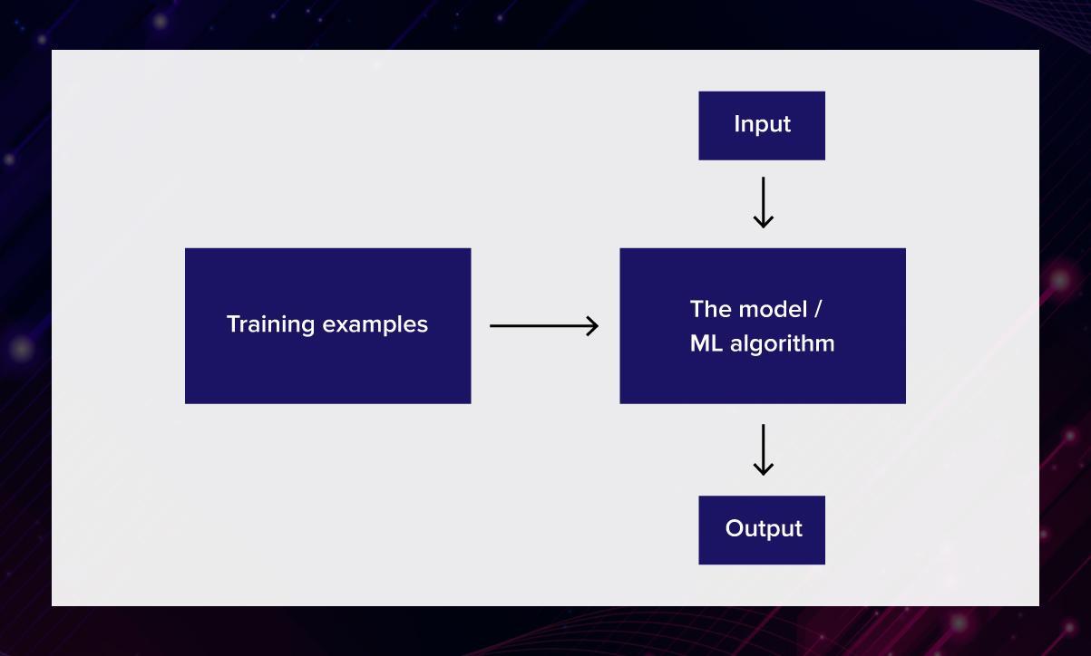 Essentials of AI vs ML vs Deep Learning 14