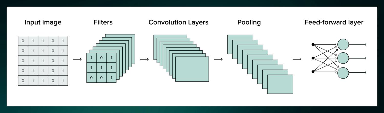 umair-akbar-m9et6q21.11 (1) - Convolutional Neural Networks for Beginners