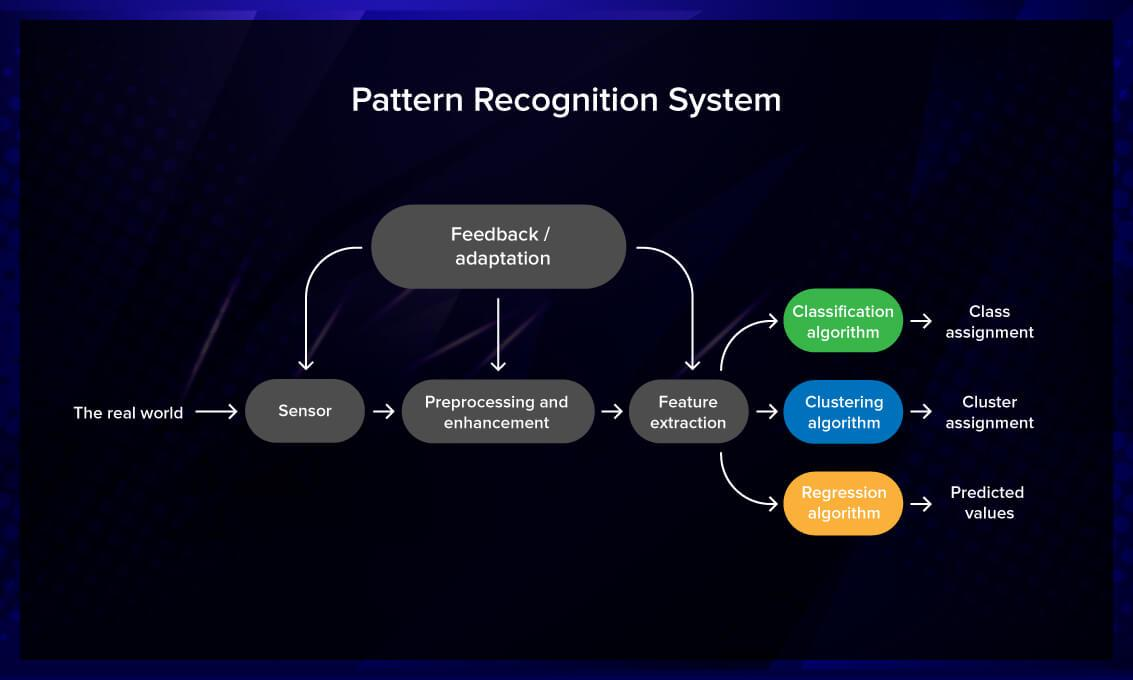 Pattern recognition system