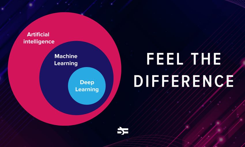 Artificial Intelligence vs. Machine Learning vs. Deep Learning: Essentials
