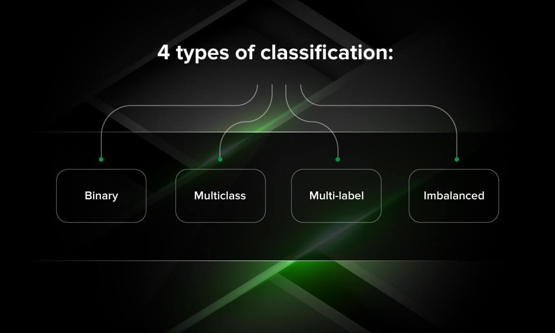 4 types of classification tasks in machine learning