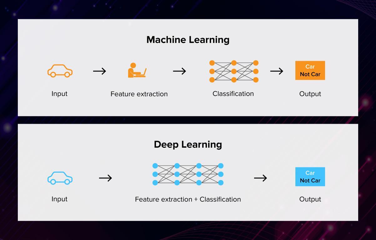 Essentials of AI vs ML vs Deep Learning 15