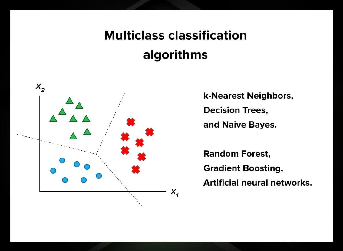 Multiclass classification