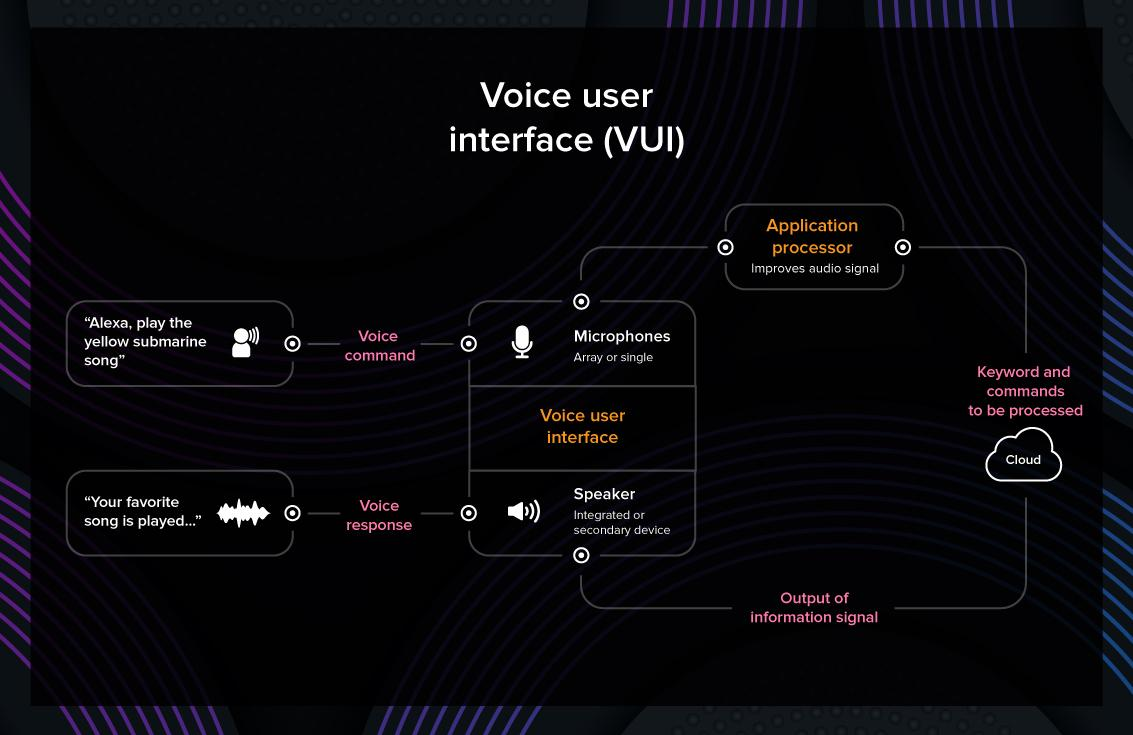 Voice interface
