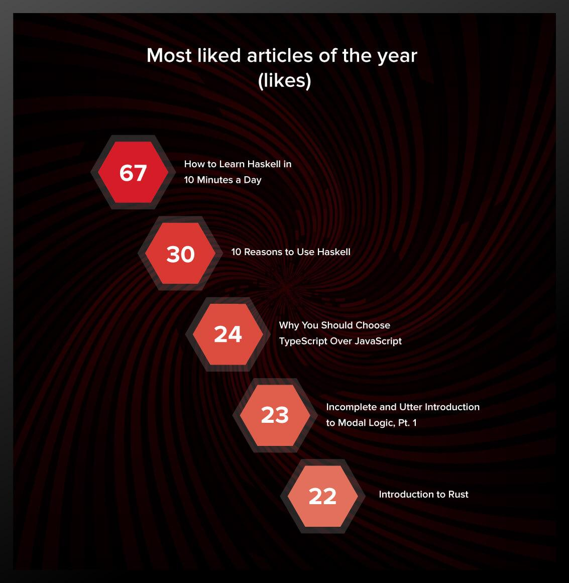 Most liked articles