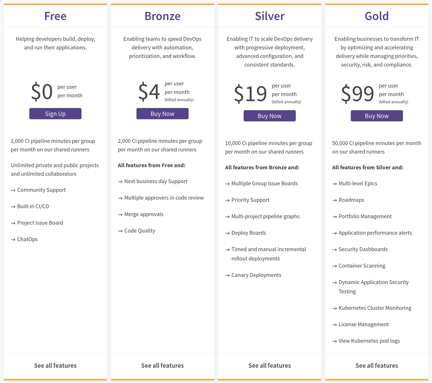 GitLab prices