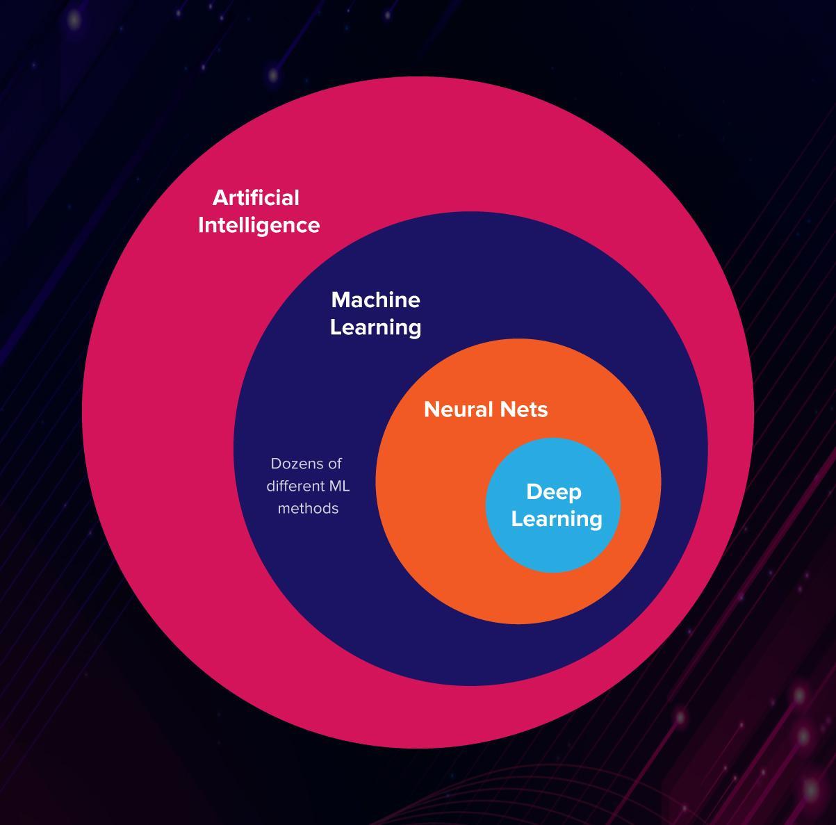 Essentials of AI vs ML vs Deep Learning